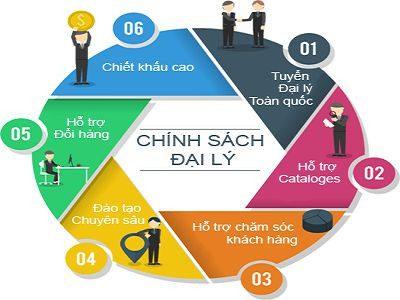 Chinh Sach Dai Ly